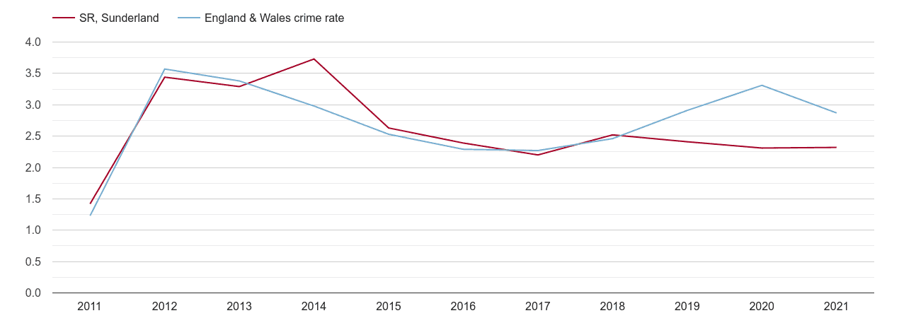 Sunderland drugs crime rate