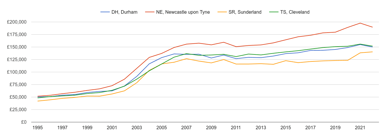 Sunderland house prices and nearby areas