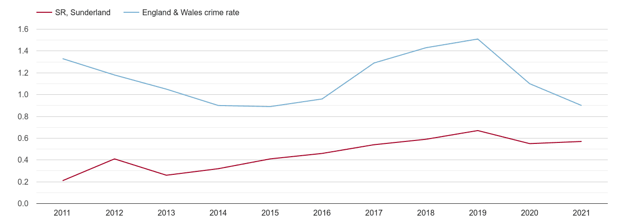 Sunderland robbery crime rate