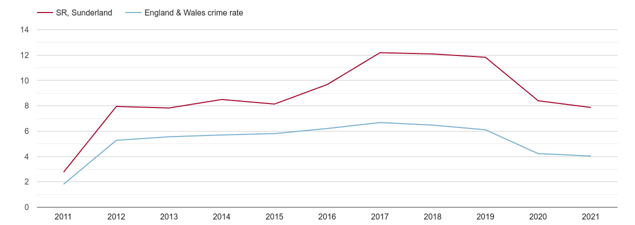 Sunderland shoplifting crime rate