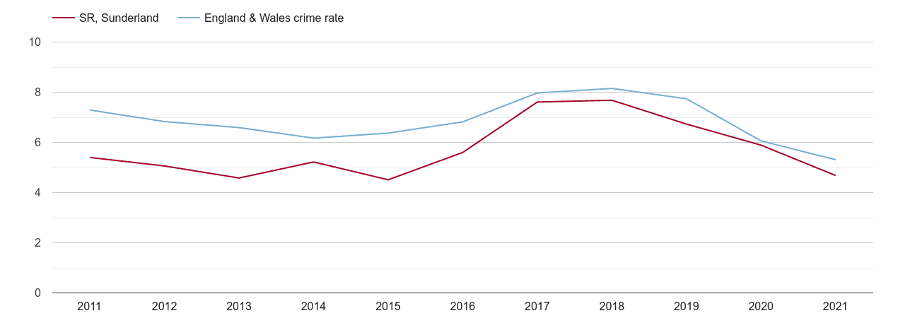 Sunderland vehicle crime rate