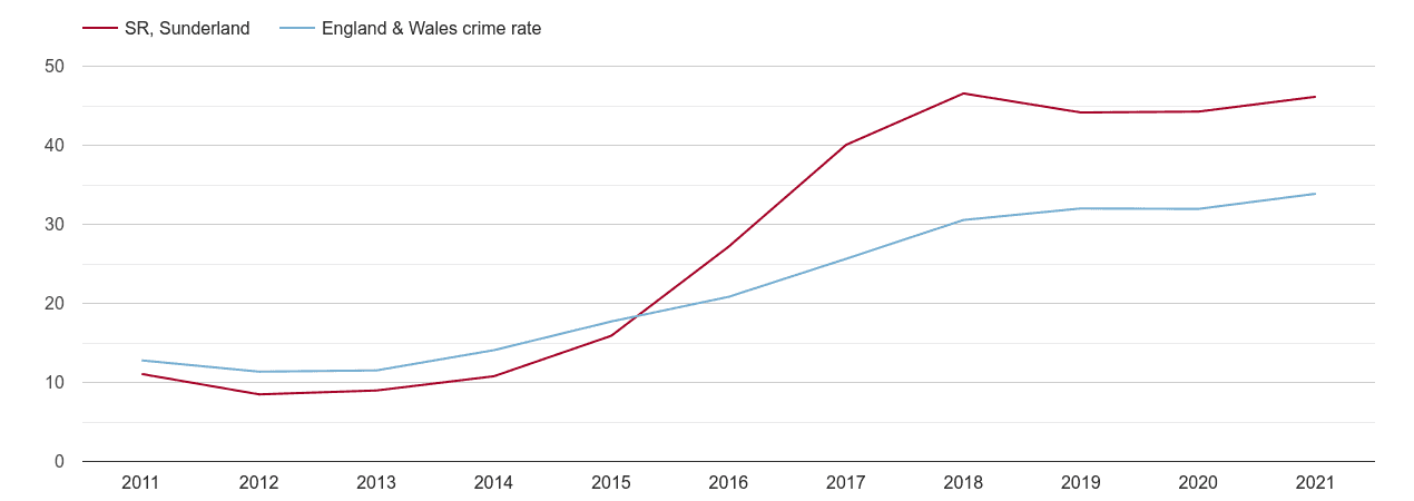 Sunderland violent crime rate