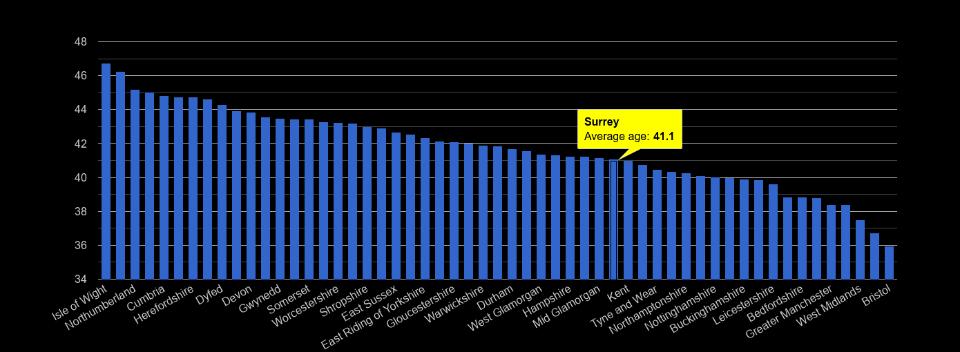 Surrey average age rank by year