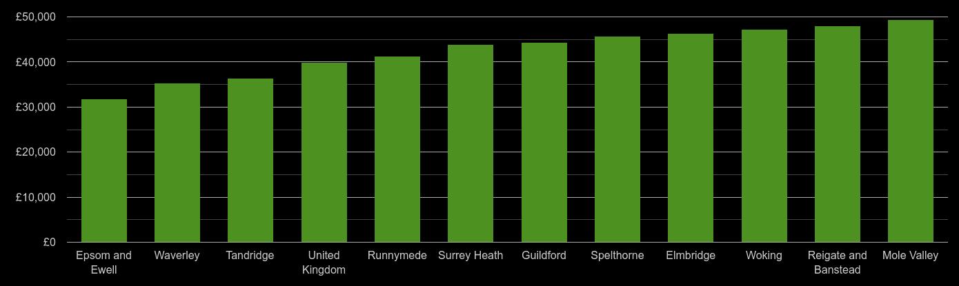Surrey average salary comparison