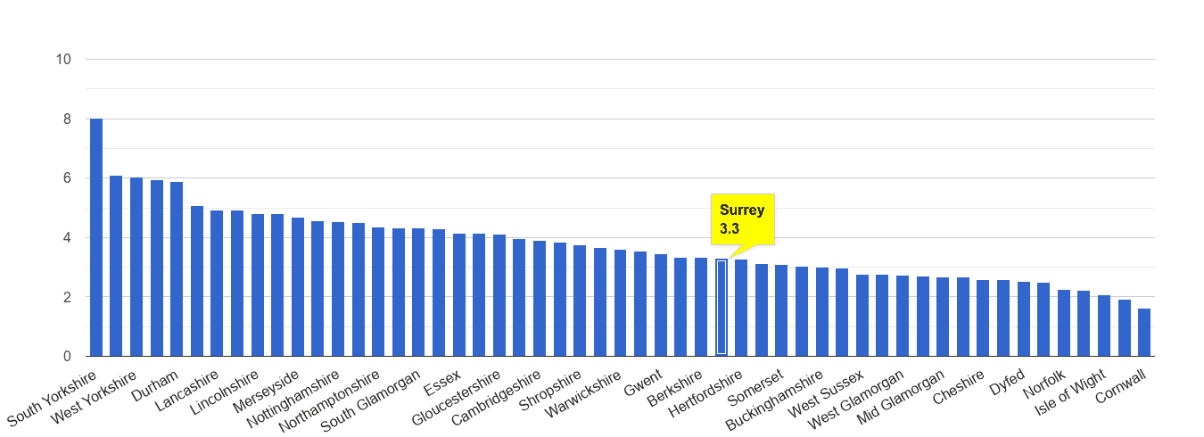 Surrey burglary crime rate rank