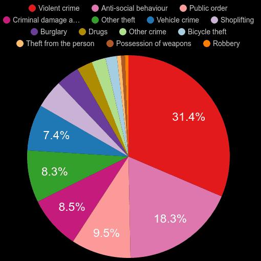 Surrey crime statistics