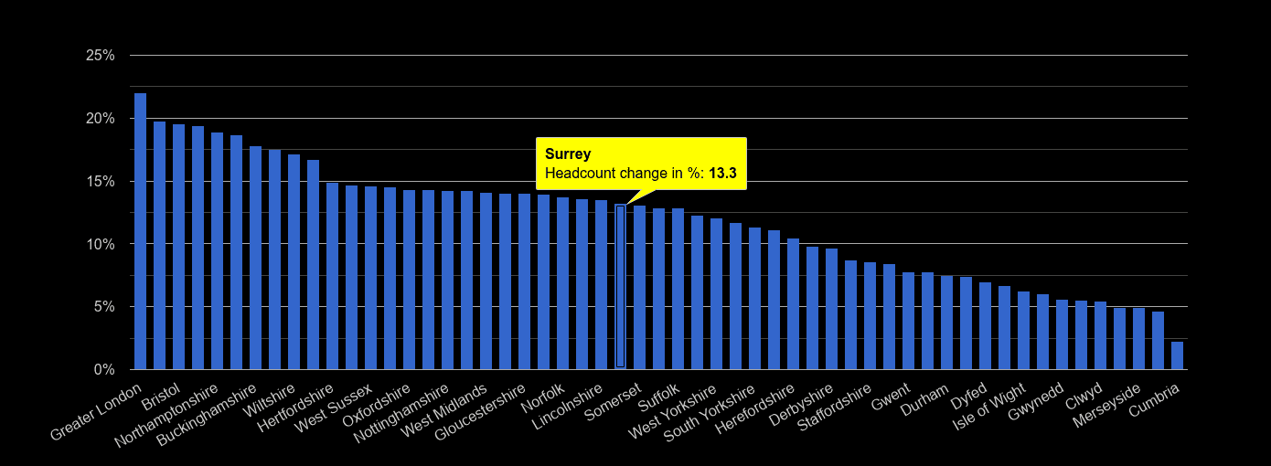 Surrey headcount change rank by year