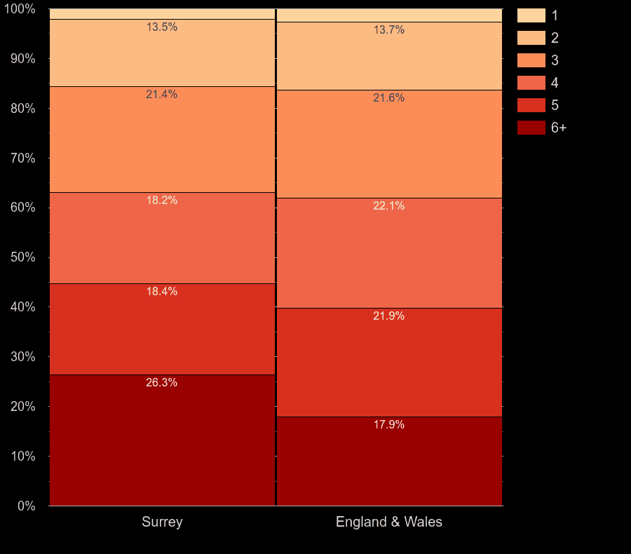 Surrey homes by number of heated rooms