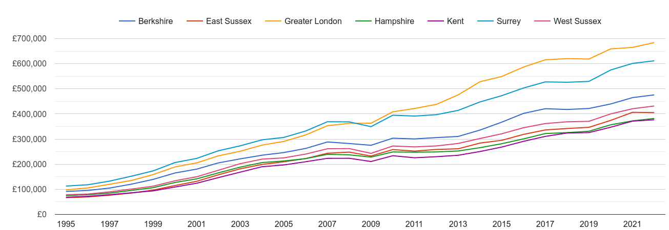 Surrey house prices and nearby counties