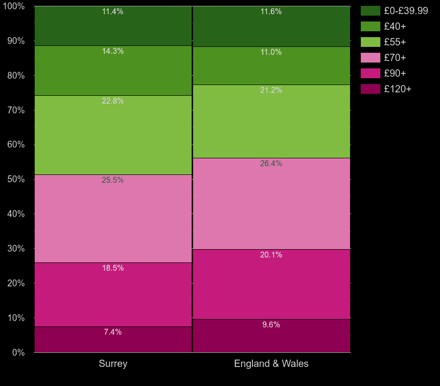 Surrey houses by heating cost per square meters
