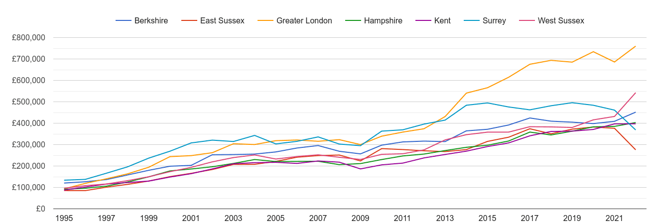 Surrey new home prices and nearby counties