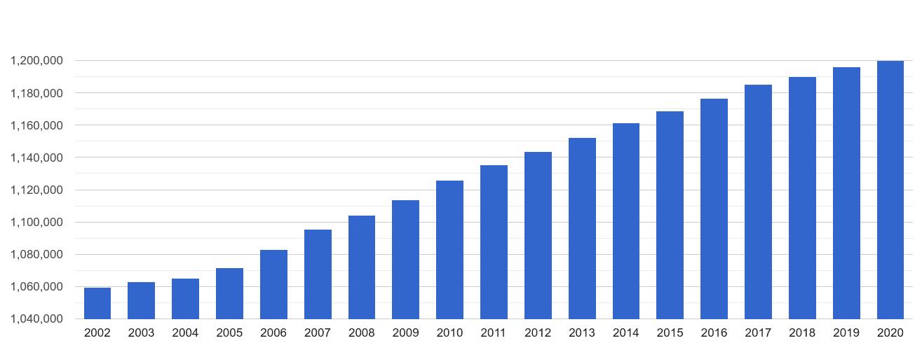 Surrey population growth
