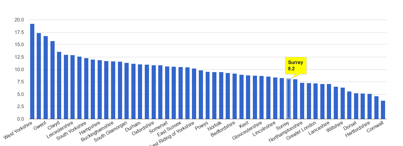 Surrey public order crime rate rank
