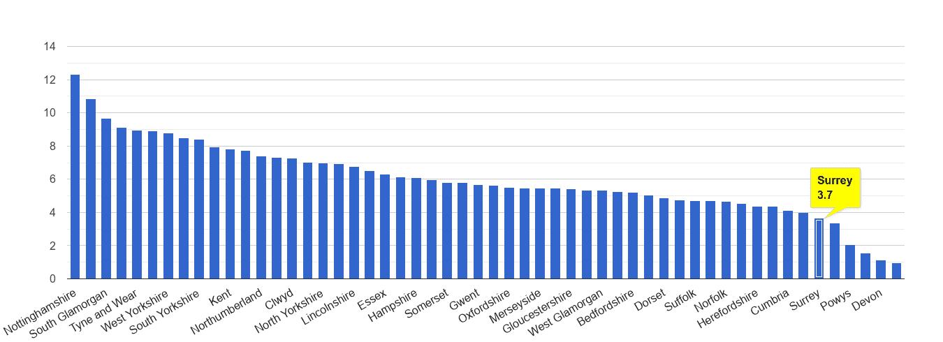 Surrey shoplifting crime rate rank