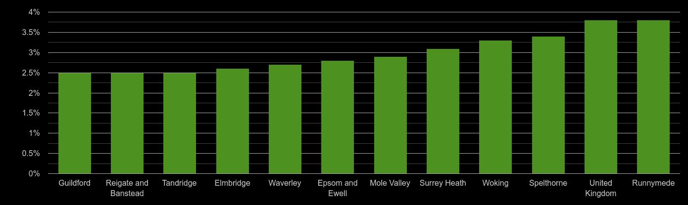 Surrey unemployment rate comparison
