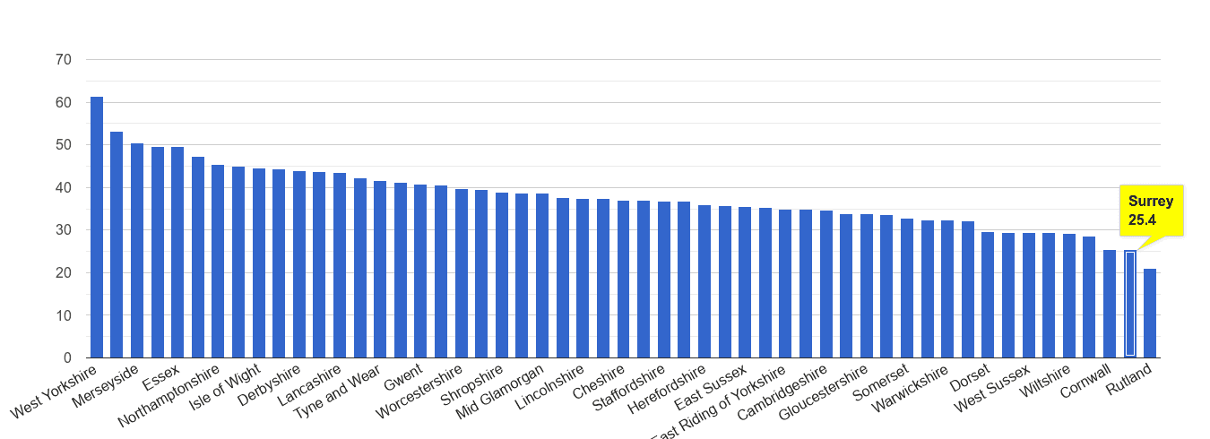 Surrey violent crime rate rank