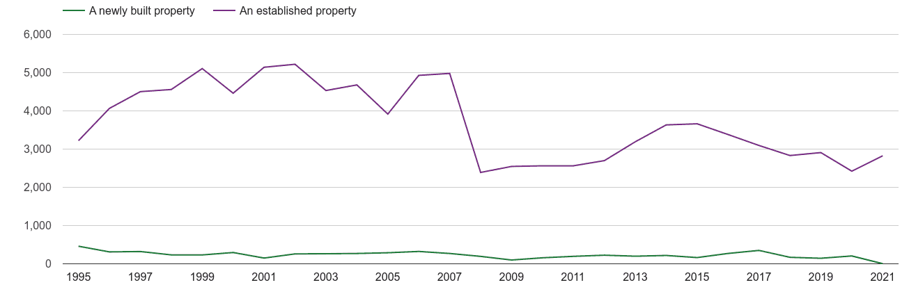 Sutton annual sales of new homes and older homes