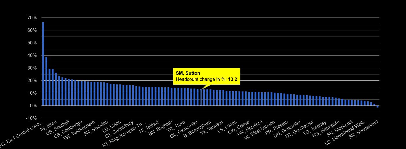 Sutton headcount change rank by year