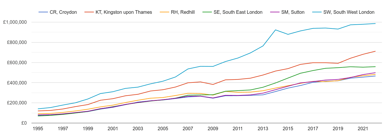 Sutton house prices and nearby areas