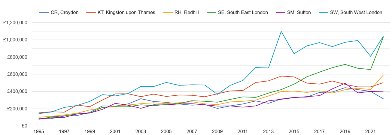 Sutton new home prices and nearby areas