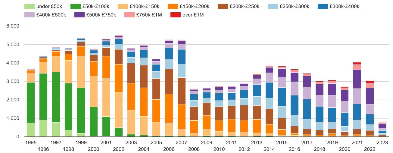 Sutton property sales volumes