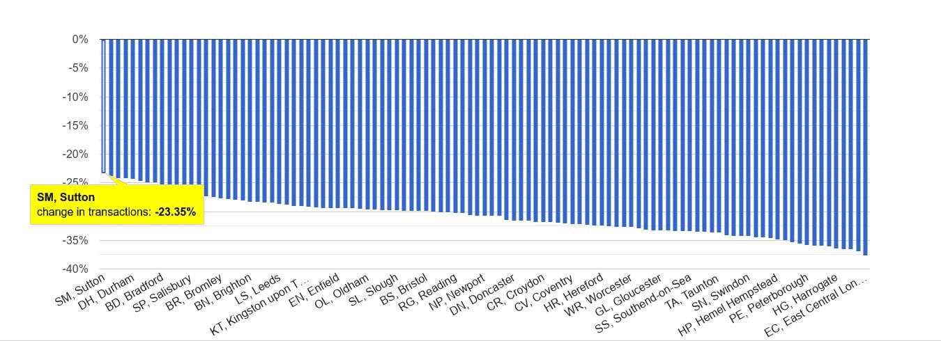 Sutton sales volume change rank