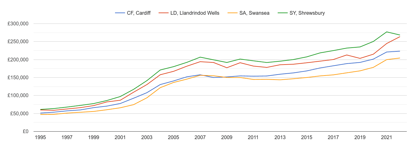 Swansea house prices and nearby areas