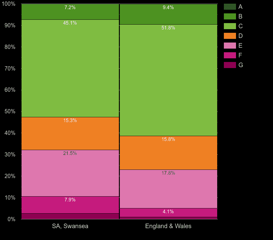 Swansea houses by energy rating