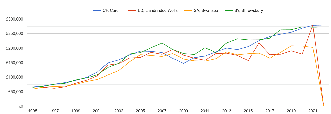 Swansea new home prices and nearby areas