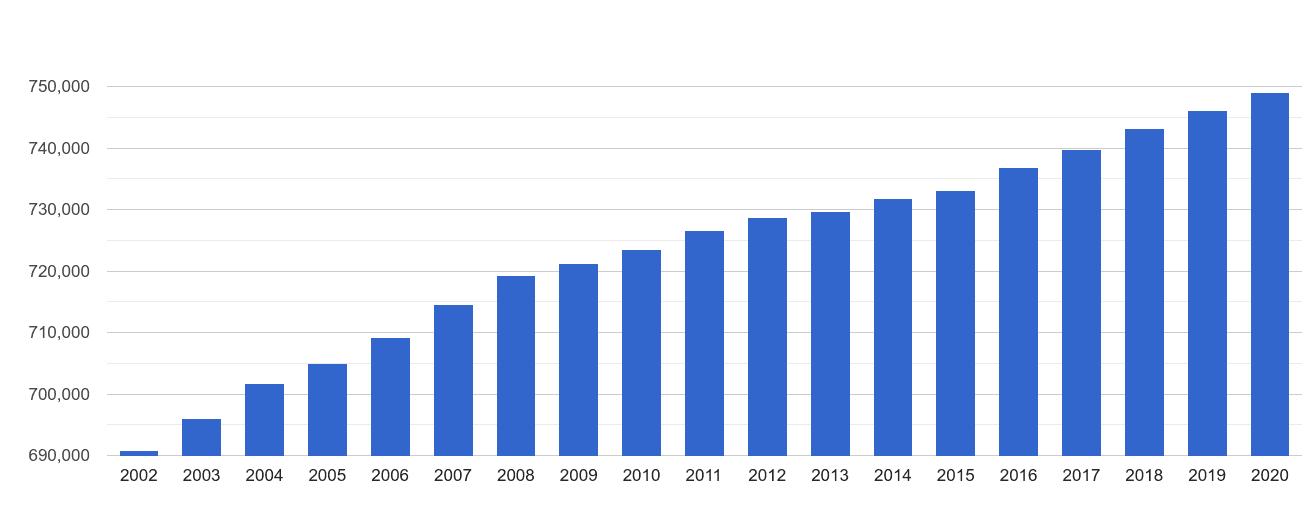 Swansea population growth