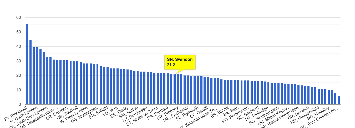 Swindon antisocial behaviour crime rate rank