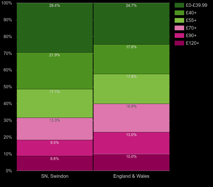 Swindon flats by heating cost per square meters