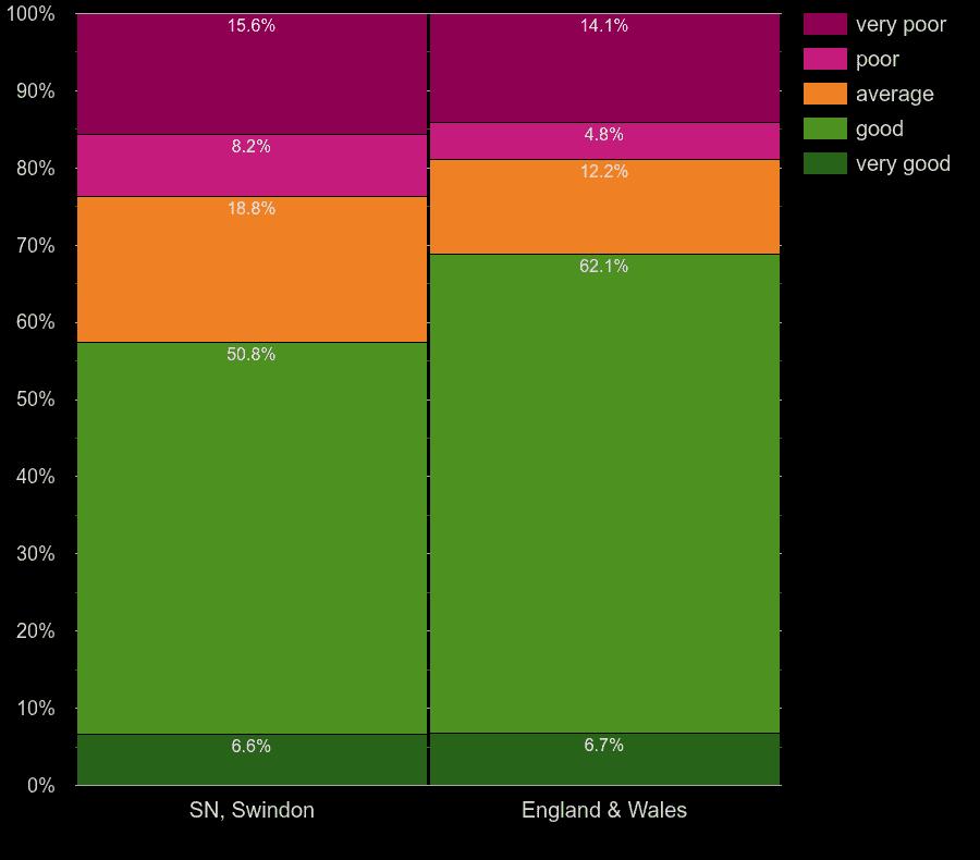 Swindon flats by main heating energy efficiency