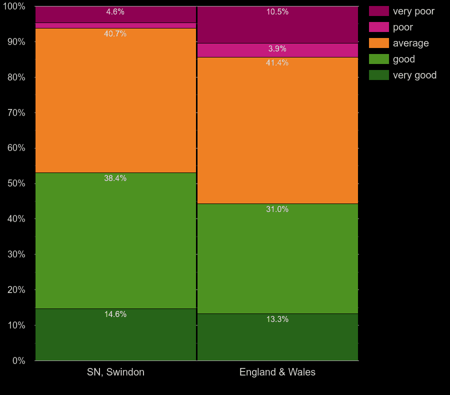 Swindon flats by windows energy efficiency