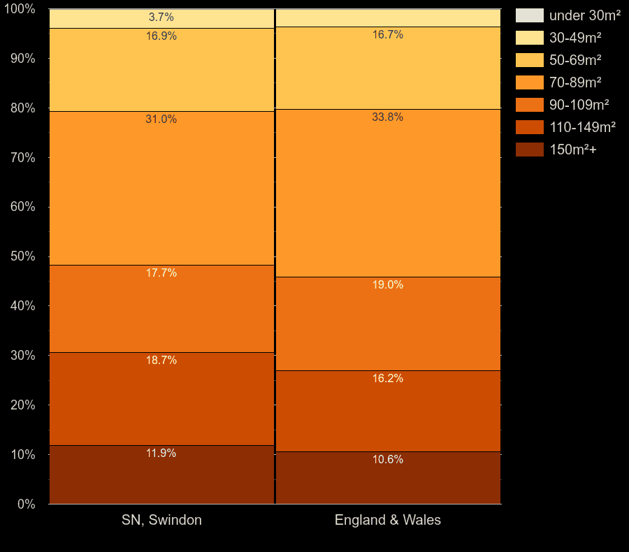Swindon houses by floor area size