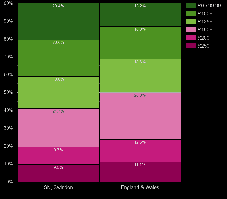 Swindon houses by heating cost per room