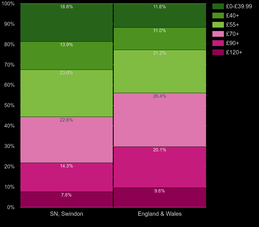 Swindon houses by heating cost per square meters