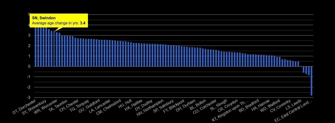 Swindon population average age change rank by year