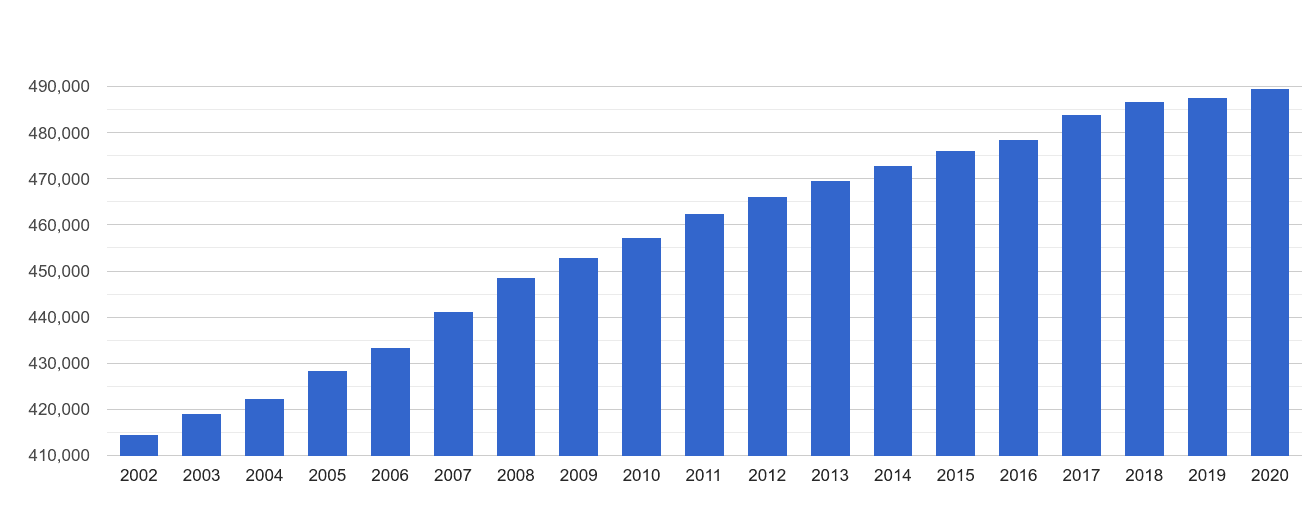 Swindon population growth