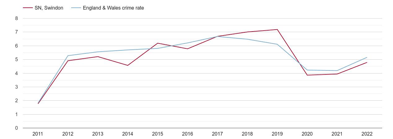 Swindon shoplifting crime rate
