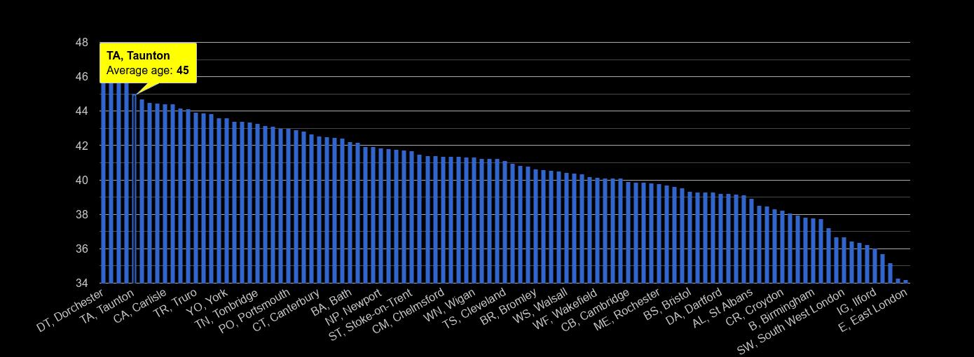 Taunton average age rank by year