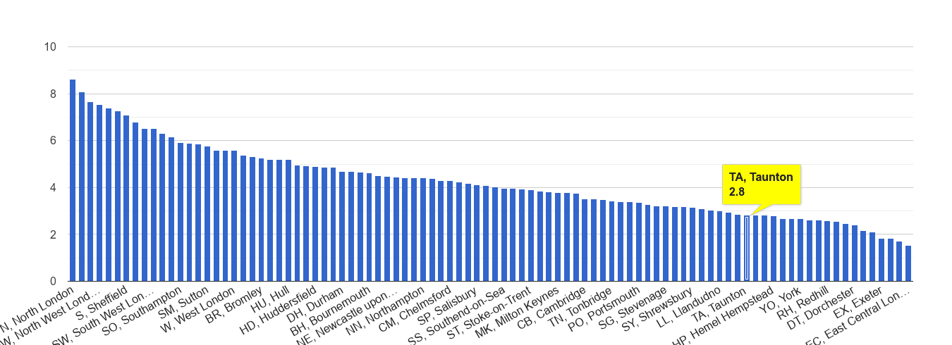 Taunton burglary crime rate rank