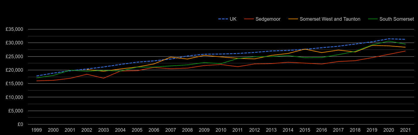 Taunton median salary by year