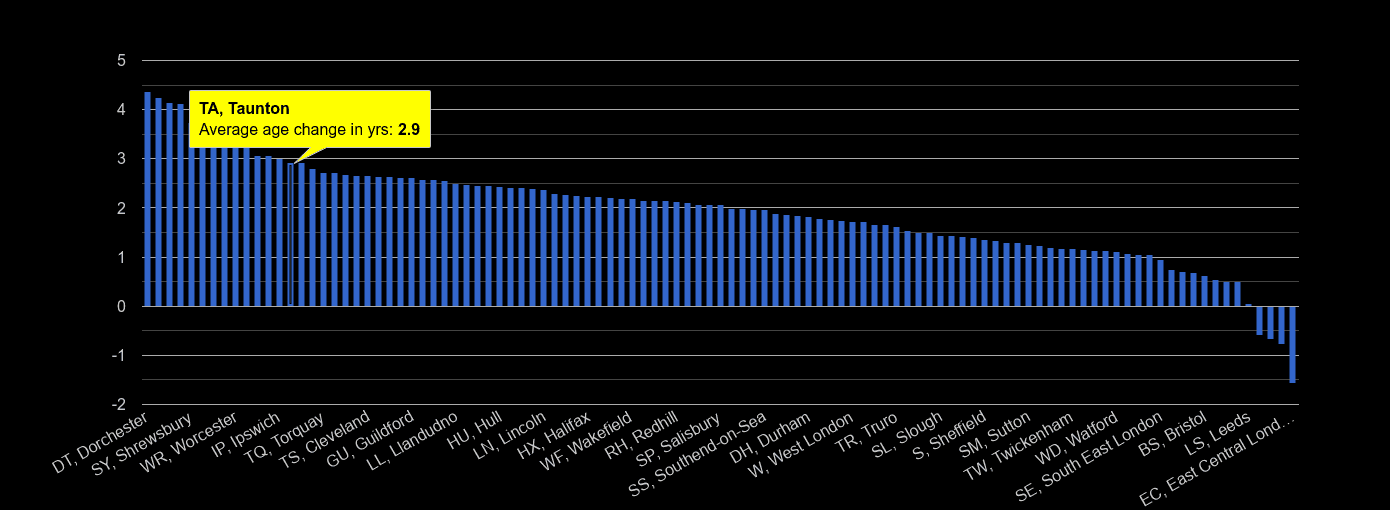 Taunton population average age change rank by year