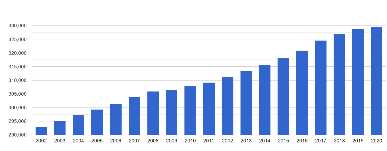 Taunton population growth