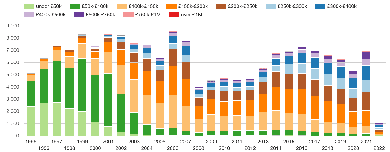 Taunton property sales volumes