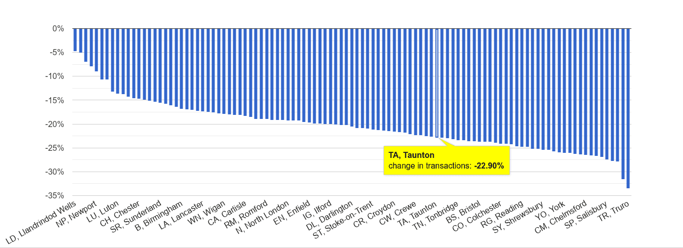 Taunton sales volume change rank