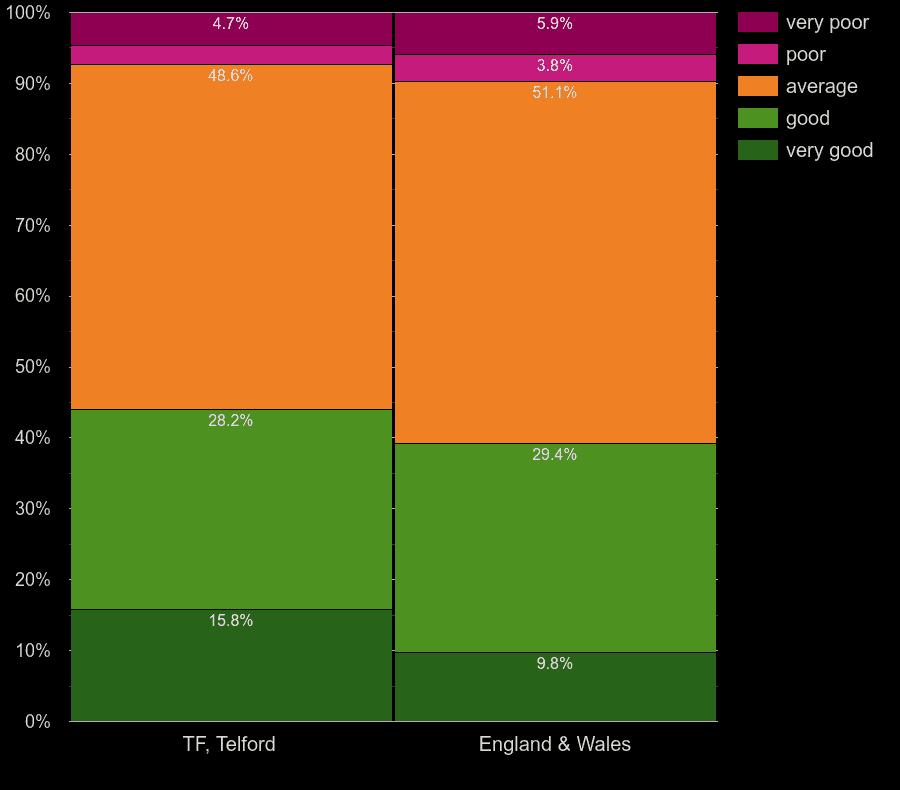 Telford homes by windows energy efficiency