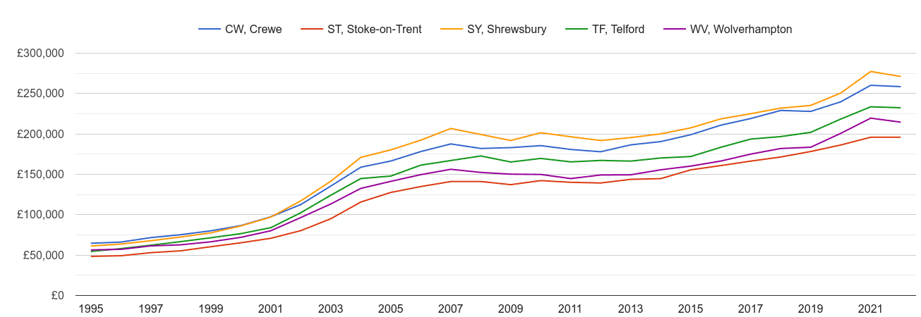 Telford house prices and nearby areas