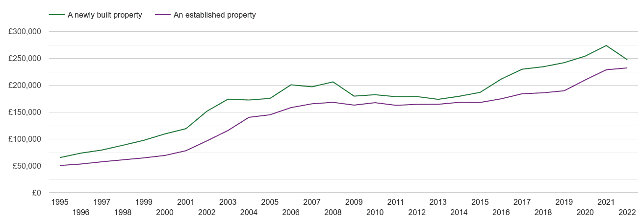 Telford house prices new vs established